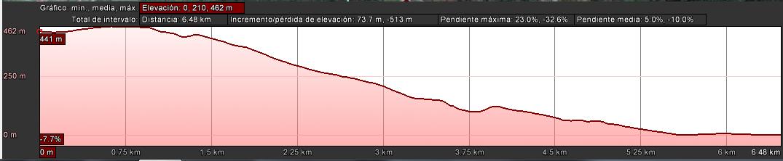 tramo5-desnivel